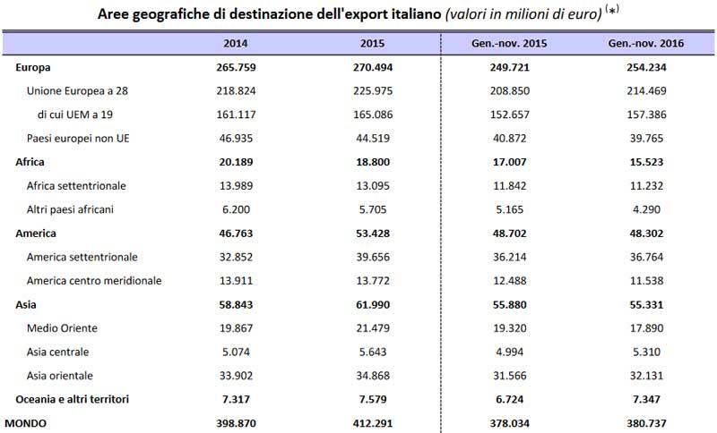 Aree Geografiche destinazione export italiano. Mise 2016