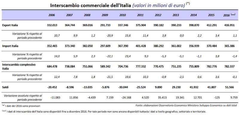 Dati interscambio commerciale dell'Italia. Dati export mise 2016