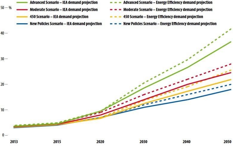 Energia eolica, global wind energy council 2016 grafico