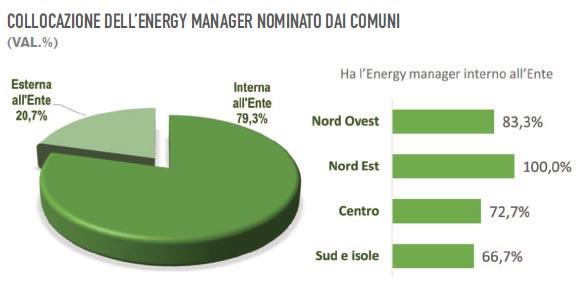 Energy Manager EGE Comuni Italiani