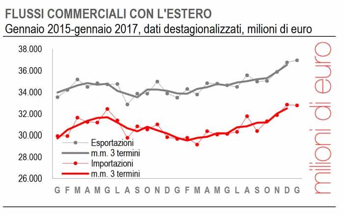 Grafico dati Export Gennaio 2015 Gennaio 2017 Istat Flussi commerciali con l'estero