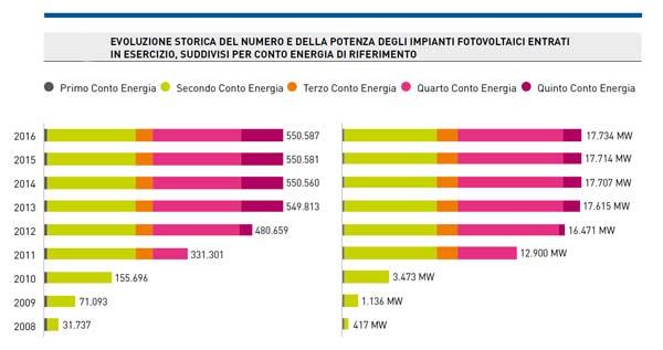Grafico evoluzione degli impianti fotovoltaici in Italia dal 2008 al 2016