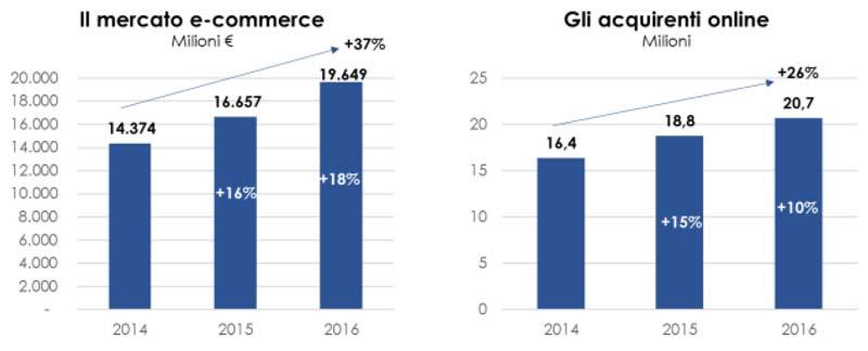 Grafico netcomm mercato e commerce acquirenti online