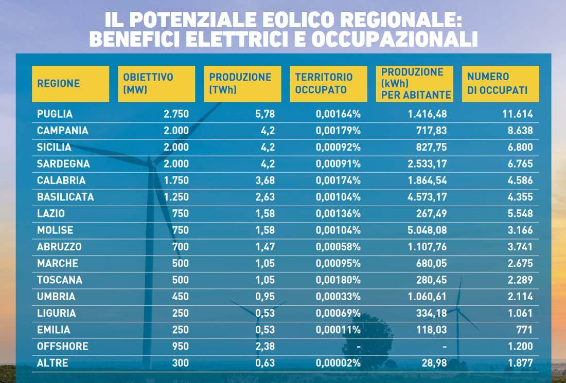 Potenziale eolico in italia al 2030: benefici occupazionali