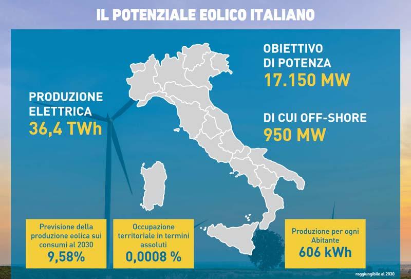 Potenziale eolico in italia al 2030