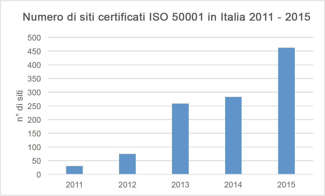 Siti Certificati ISO 50001 in Italia