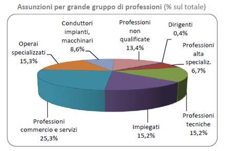 Grafico rapporto unioncamere previsioni occupazione primo trimestre 2017