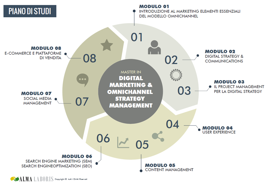 Piano di Studi Master Digital Marketing