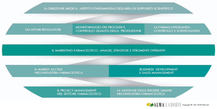 Piano di Studi Master Marketing Farmaceutico